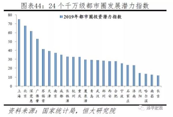 珠中江有望成为下一个千万级大都市圈