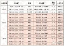 郑州6月土地供应10宗约560.59亩 高新区居多