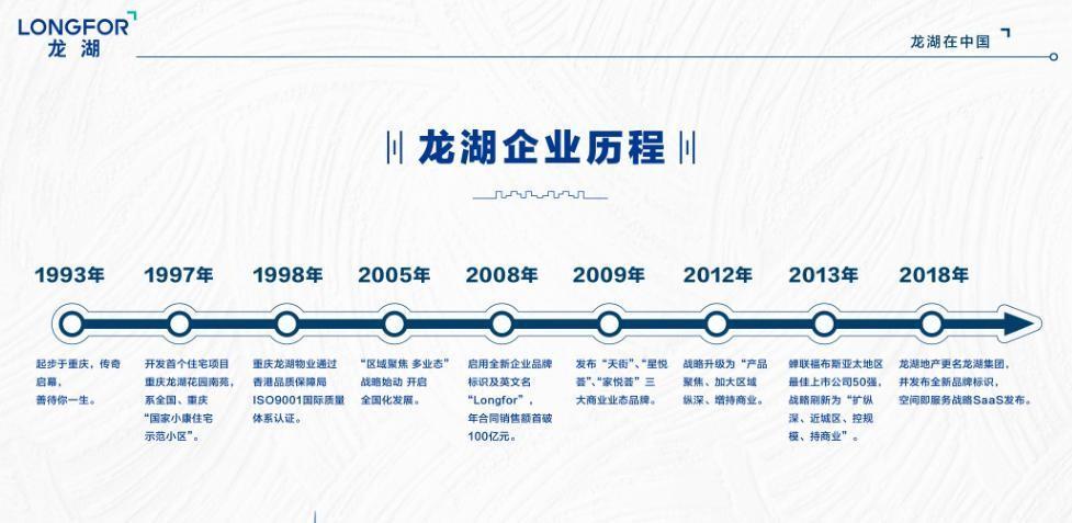 龙湖发展历程