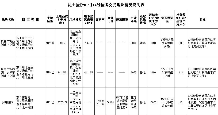 沈土挂[2019]14号挂牌交易地块情况说明表