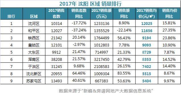 2017年房地产区域销量排行