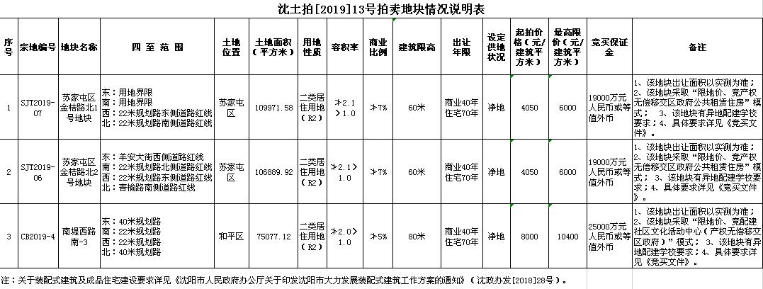 沈土拍[2019]13号拍卖地块情况说明表