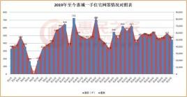节前惠城单周供应1581套大爆发 网签445套环比跌12%