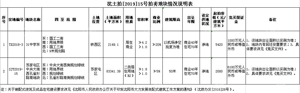 9月19日沈阳土拍信息表