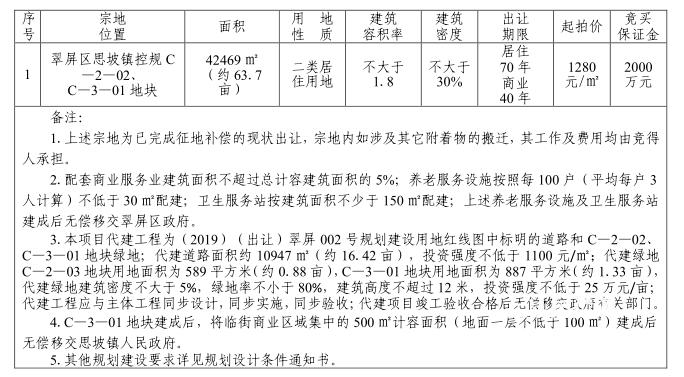 1280元/㎡!宜宾翠禹房地产竞得思坡63.7亩地