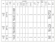 土拍预告:市场低温下 郑州高新区3宗地将会花落谁家?