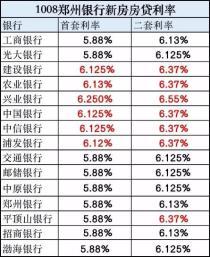 房贷利率与LPR挂钩 郑州新房房贷利率最高为6.55%