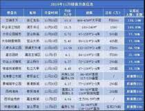 11月上海新房供应量大减 平均认筹率创近8个月新低