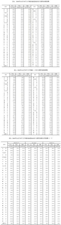11月70城房价出炉 上海新房价格上涨0.3%