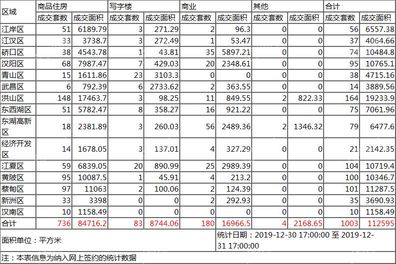 12.31成交数据.png