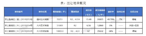 北京土拍再现自持 绿城80.48亿摘两地成大赢家
