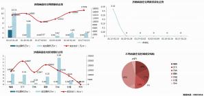 济南市2020年2月17日—2月23日市场监测周报