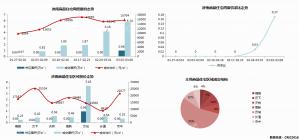 济南市2020年3月2日—3月8日市场监测周报