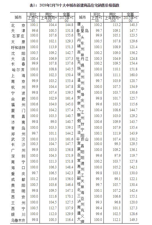 2月70城房价出炉:一二三线城市新房环比持平或涨幅回落
