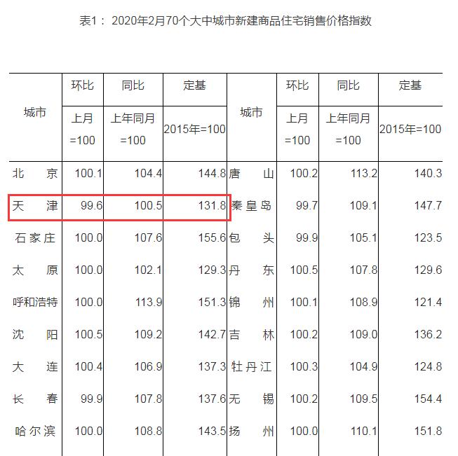 天津天津新建住宅价格指数