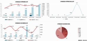 济南市2020年3月9日—3月15日市场监测周报