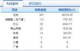 3月25日济南市网签商品房529套