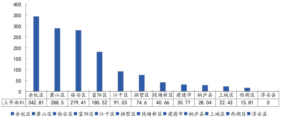 2019年3月-2020年3月杭州市各区商品住宅(不含保障性住房)供应量对比(万㎡)