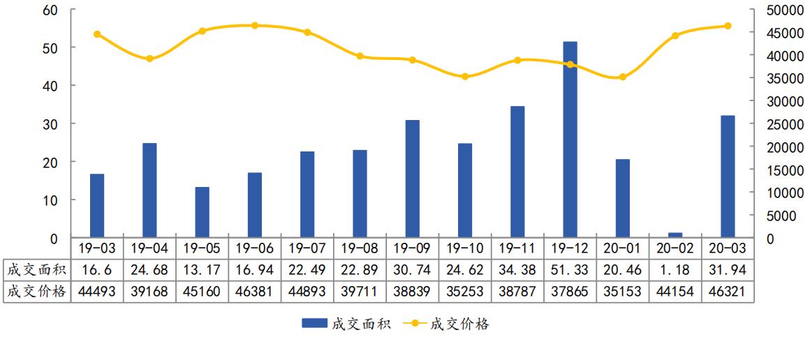 杭州市商品住宅(不含保障性住房)成交量价走势(万㎡、元㎡