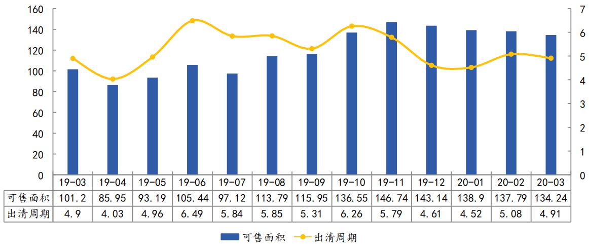 杭州市商品住宅(不含保障性住房)库存走势(万㎡、月)