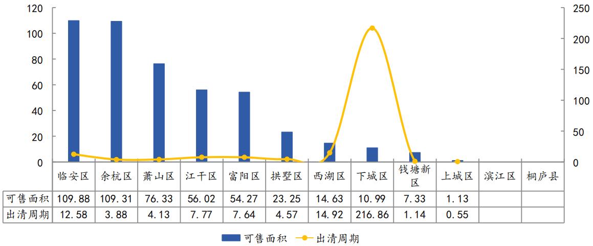 2020年3月杭州市各区商品住宅(不含保障性住房)库存对比(万㎡、月)