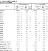 2020年1-2月广西分市分区域商品房销售面积及销售额
