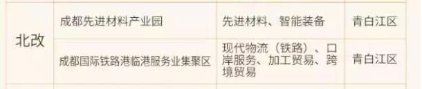 成都市产业发展白皮书,北改的两大产业园区都在青白江