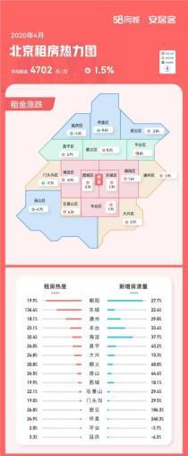 4月北京租房热度环比上涨31% 一线城市中居首