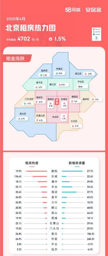 2020年4月北京租房热力图