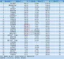 TOP30房企4月销售持续回暖 恒大、碧桂园、万科居前三