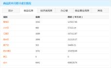 南宁5月25日商品房网签778套 本月商品住房累计成交6441套