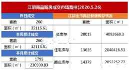 5月26日,江阴新房成交260套;二手房挂牌均价为15433元