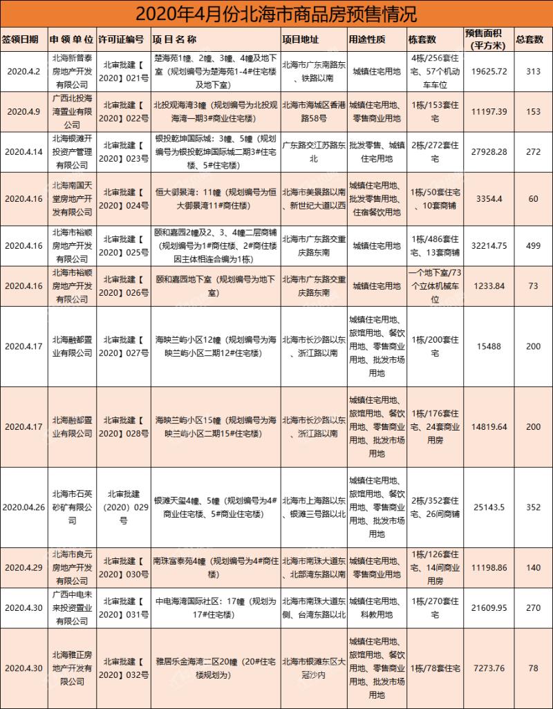 4月北海新房上市量暴涨,房源新增19.11万㎡!-北海楼盘网