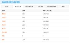 南宁5月27日商品房网签694套 本月商品住房累计成交7265套