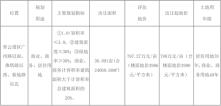 广州路再次拍地!毛坯限价12080元/㎡!将建设小体量商业!