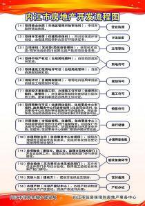 内江市房地产开发流程图