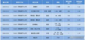 爆发!江阴5月新房成交2327套,涨了近1倍