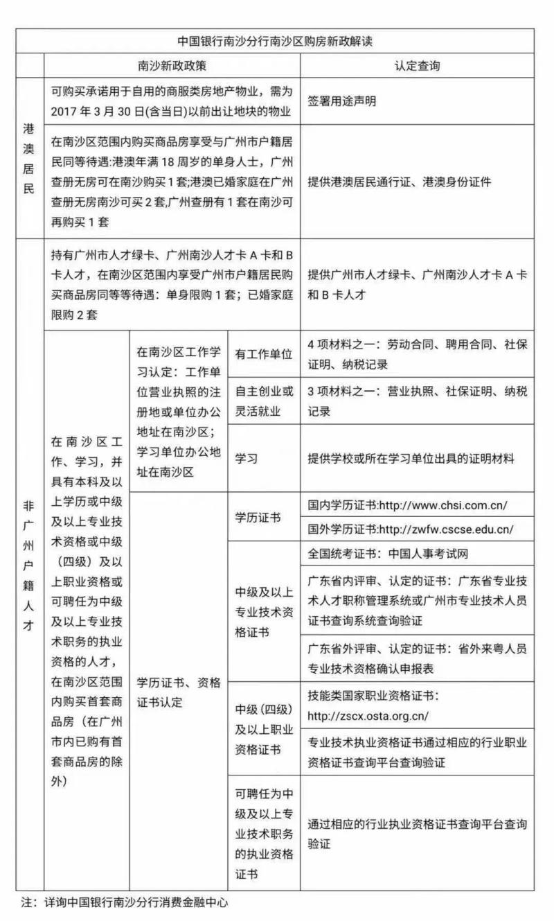 数据来源:中国银行南沙分行