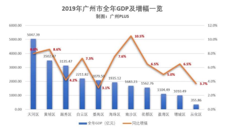 数据来源:广州PLUS