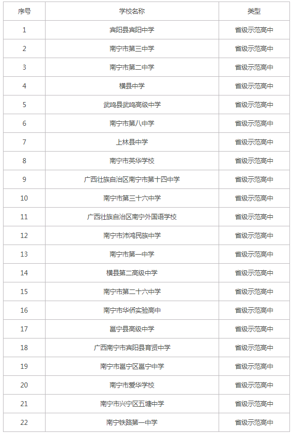 中考将放榜!南宁重点中学排行榜出炉 二中/三中今年高考佳绩不少!