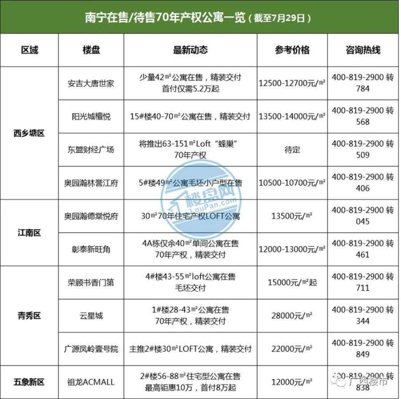 南宁70年产权公寓合集,五象新区某盘首付8万起,还是双地铁
