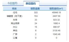 8月18日济南市网签商品房555套