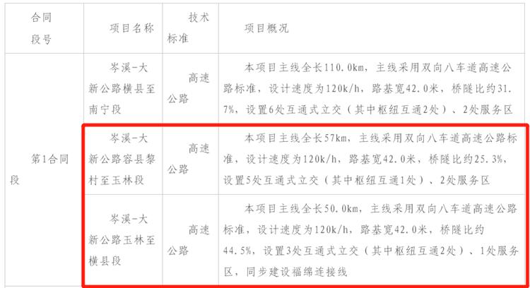 可通达南宁、湛江……广西这3条高速公路有新进展
