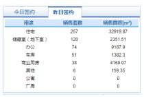 8月25日济南市网签商品房546套