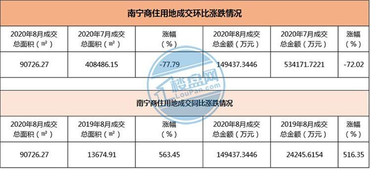 8月土拍月报:南宁卖地851亩揽金14.94亿 成交面积同比上涨563%!