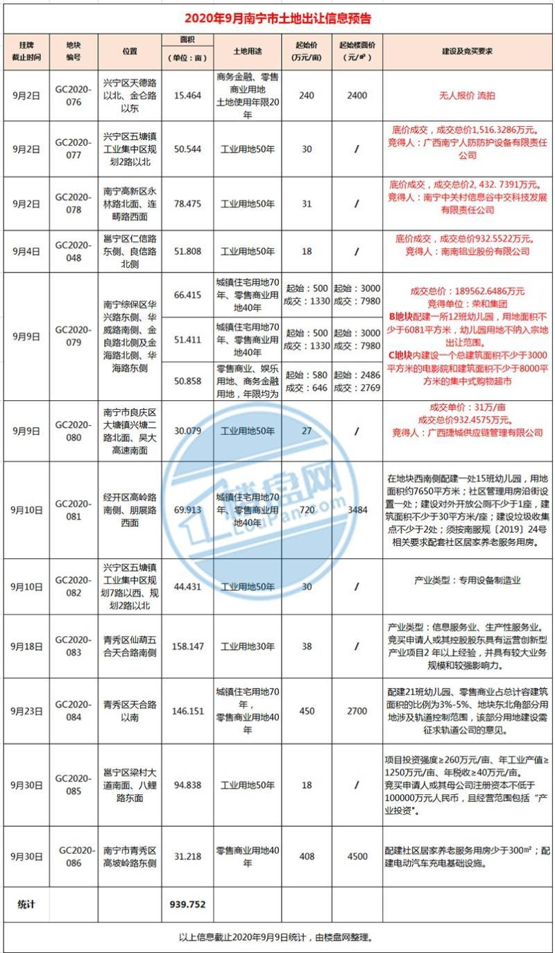 南宁9月土拍预告:12幅地块出让 五象南楼面价达7980元/㎡/山姆会员店选址凤岭北?