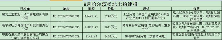哈尔滨松北新区最新土地消息,深哈产业园不行了?