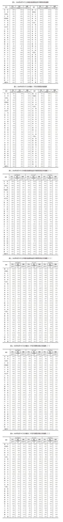 8月70城房价数据公布:杭州新房环比上涨0.4%