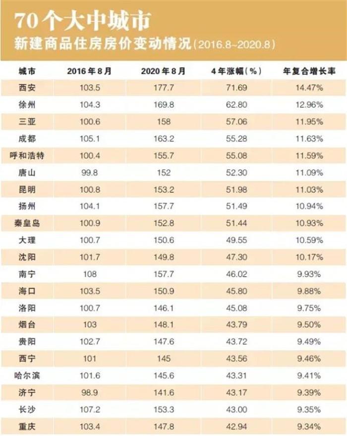 调控四周年 哪些城市房价还在任性上涨?