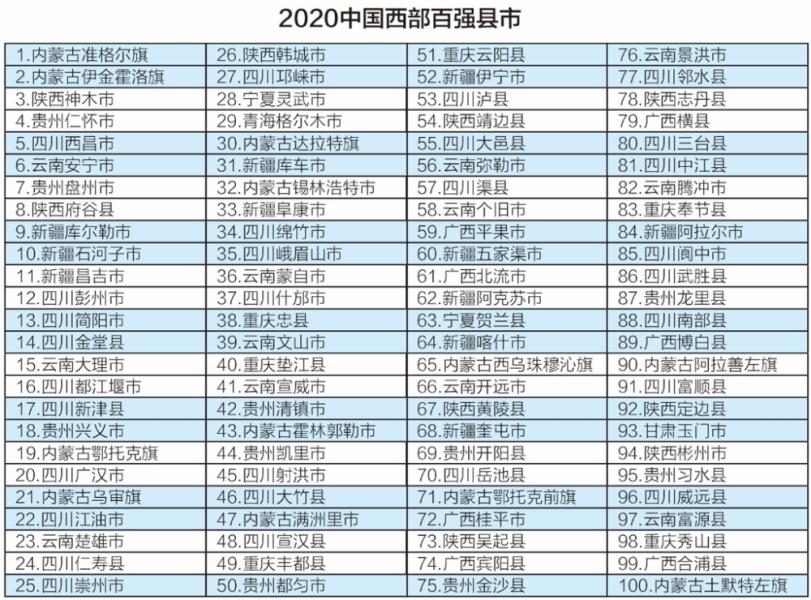 厉害了!广西7县市上榜2020中国西部百强县市,有你家乡吗?